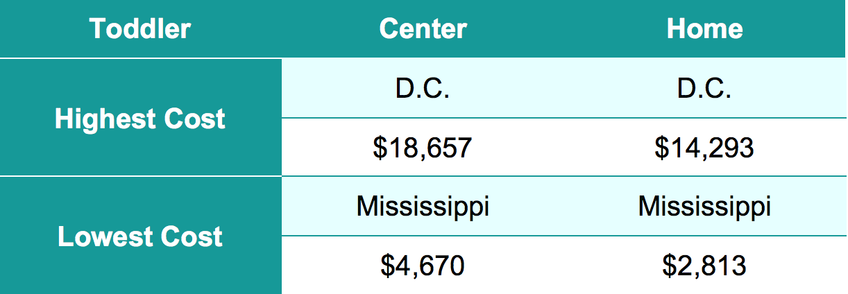 Highest & Lowest Average Cost of Child Care for 4-Year-Olds