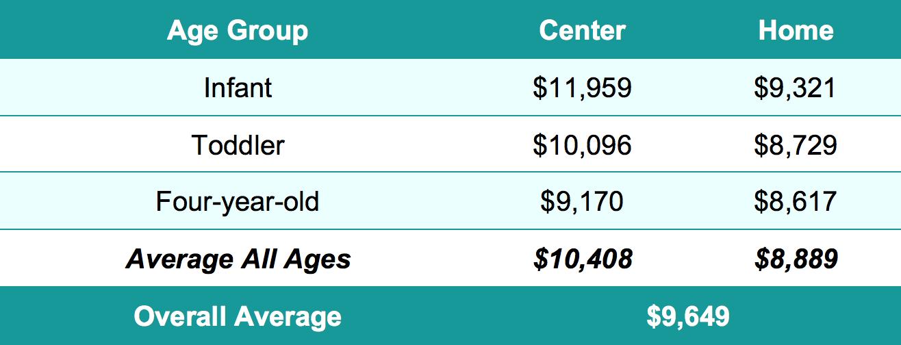 U.S. Average Cost of Child Care
